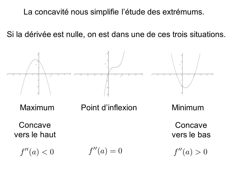 La concavité nous simplifie létude des extrémums.