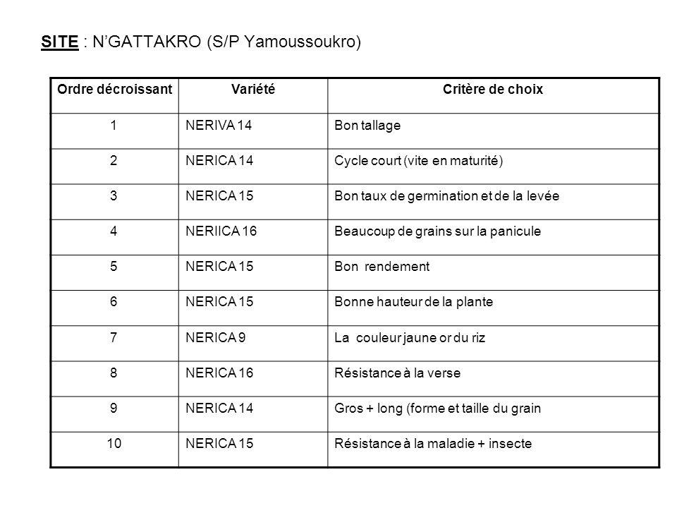 SITE : NGATTAKRO (S/P Yamoussoukro) Ordre décroissantVariétéCritère de choix 1NERIVA 14Bon tallage 2NERICA 14Cycle court (vite en maturité) 3NERICA 15Bon taux de germination et de la levée 4NERIICA 16Beaucoup de grains sur la panicule 5NERICA 15Bon rendement 6NERICA 15Bonne hauteur de la plante 7NERICA 9La couleur jaune or du riz 8NERICA 16Résistance à la verse 9NERICA 14Gros + long (forme et taille du grain 10NERICA 15Résistance à la maladie + insecte