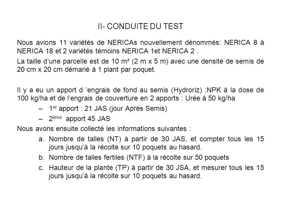 II- CONDUITE DU TEST Nous avions 11 variétés de NERICAs nouvellement dénommés: NERICA 8 à NERICA 18 et 2 variétés témoins NERICA 1et NERICA 2.