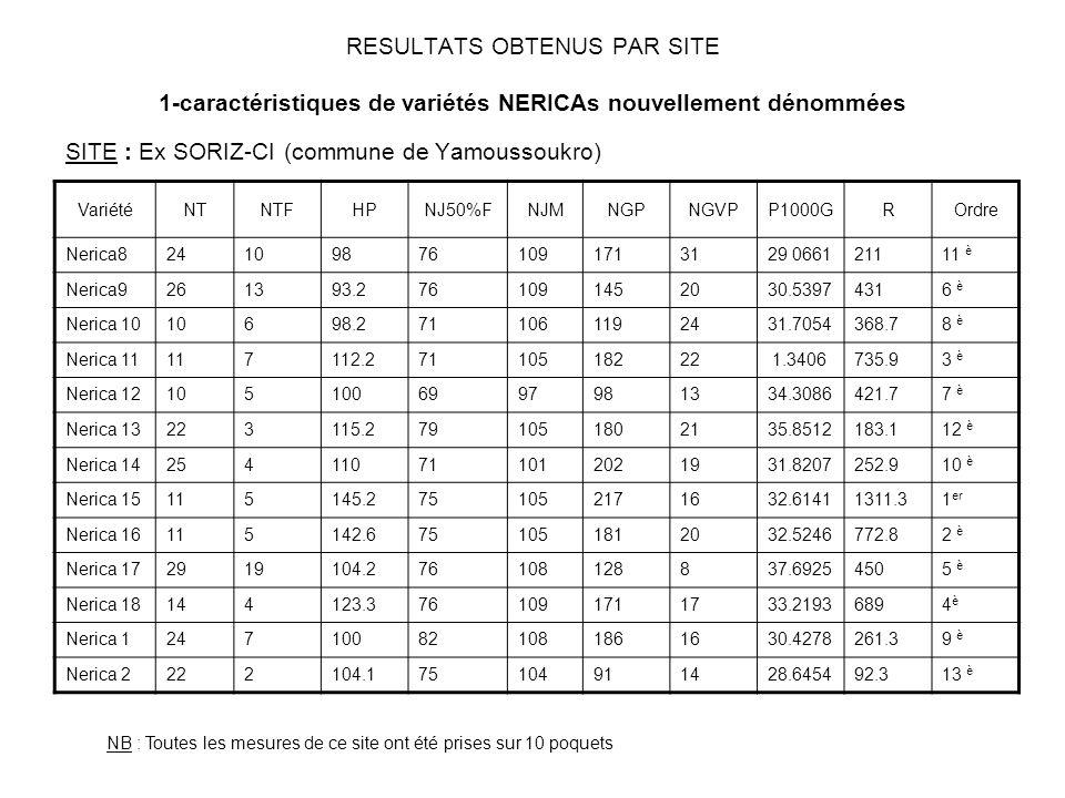 RESULTATS OBTENUS PAR SITE 1-caractéristiques de variétés NERICAs nouvellement dénommées SITE : Ex SORIZ-CI (commune de Yamoussoukro) VariétéNTNTFHPNJ50%FNJMNGPNGVPP1000GROrdre Nerica8241098761091713129 066121111 è Nerica9261393.2761091452030.53974316 è Nerica 1010698.2711061192431.7054368.78 è Nerica 11117112.27110518222 1.3406735.93 è Nerica 121051006997981334.3086421.77 è Nerica 13223115.2791051802135.8512183.112 è Nerica 14254110711012021931.8207252.910 è Nerica 15115145.2751052171632.61411311.31 er Nerica 16115142.6751051812032.5246772.82 è Nerica 172919104.276108128837.69254505 è Nerica 18144123.3761091711733.21936894è4è Nerica 1247100821081861630.4278261.39 è Nerica 2222104.175104911428.645492.313 è NB : Toutes les mesures de ce site ont été prises sur 10 poquets