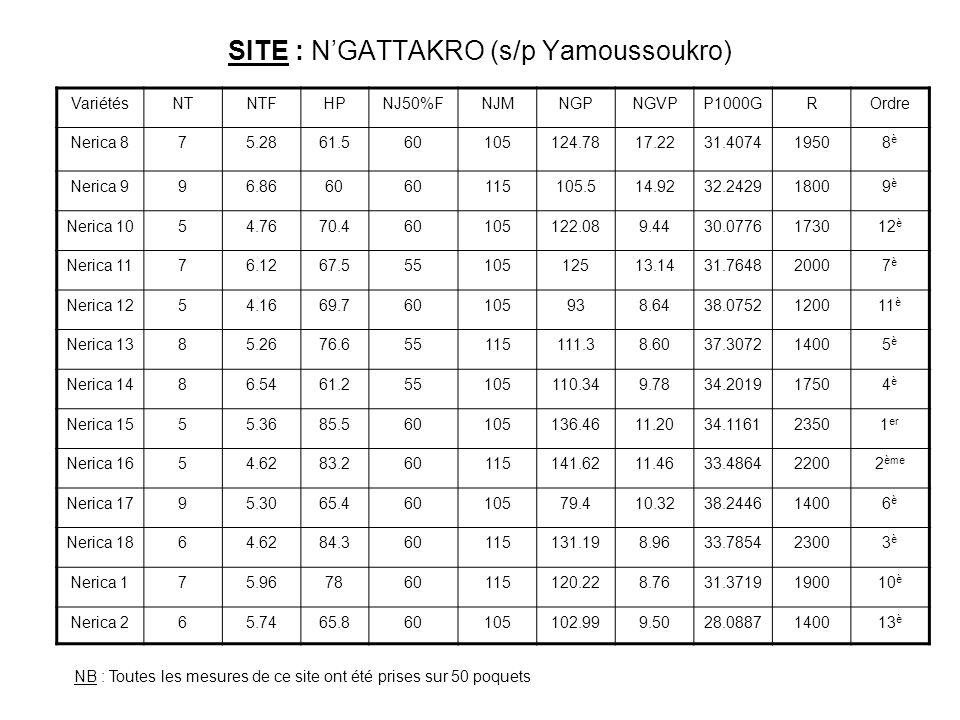SITE : NGATTAKRO (s/p Yamoussoukro) VariétésNTNTFHPNJ50%FNJMNGPNGVPP1000GROrdre Nerica 875.2861.560105124.7817.2231.407419508è8è Nerica 996.8660 11510