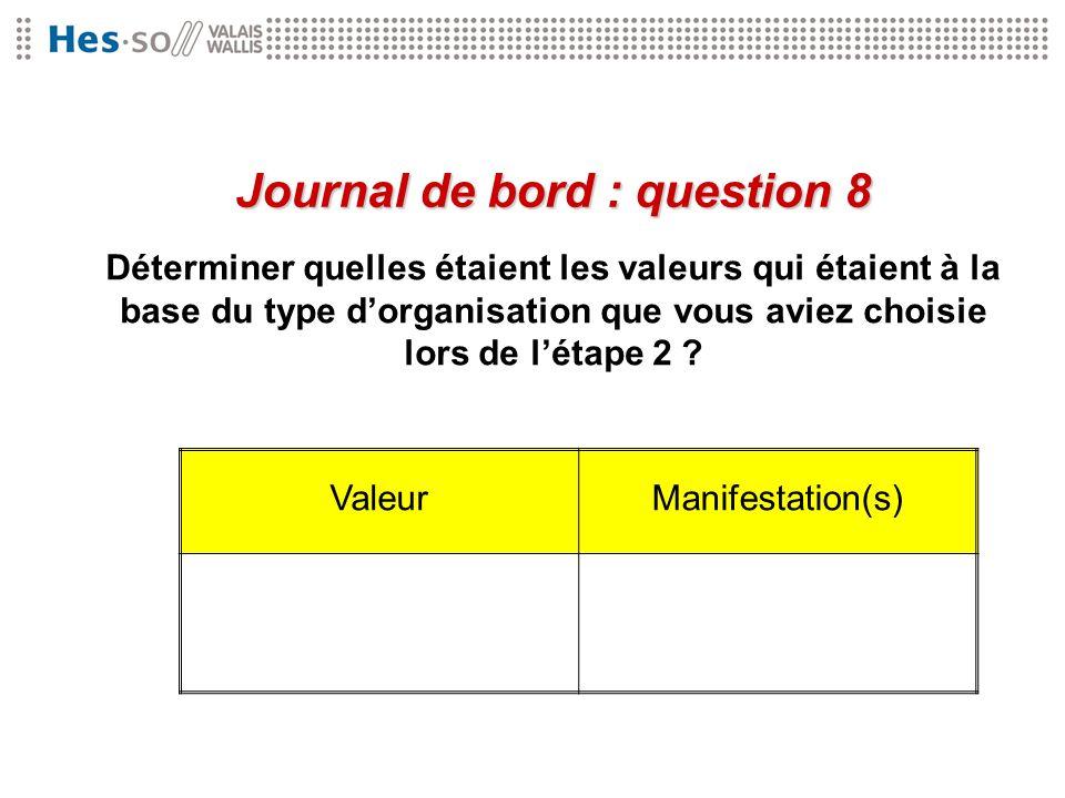 Déterminer quelles étaient les valeurs qui étaient à la base du type dorganisation que vous aviez choisie lors de létape 2 ? Journal de bord : questio