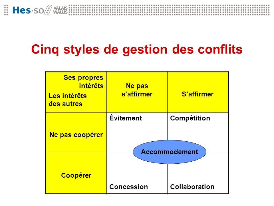 Cinq styles de gestion des conflits Ses propres intérêts Les intérêts des autres Ne pas saffirmerSaffirmer Ne pas coopérer ÉvitementCompétition Coopér