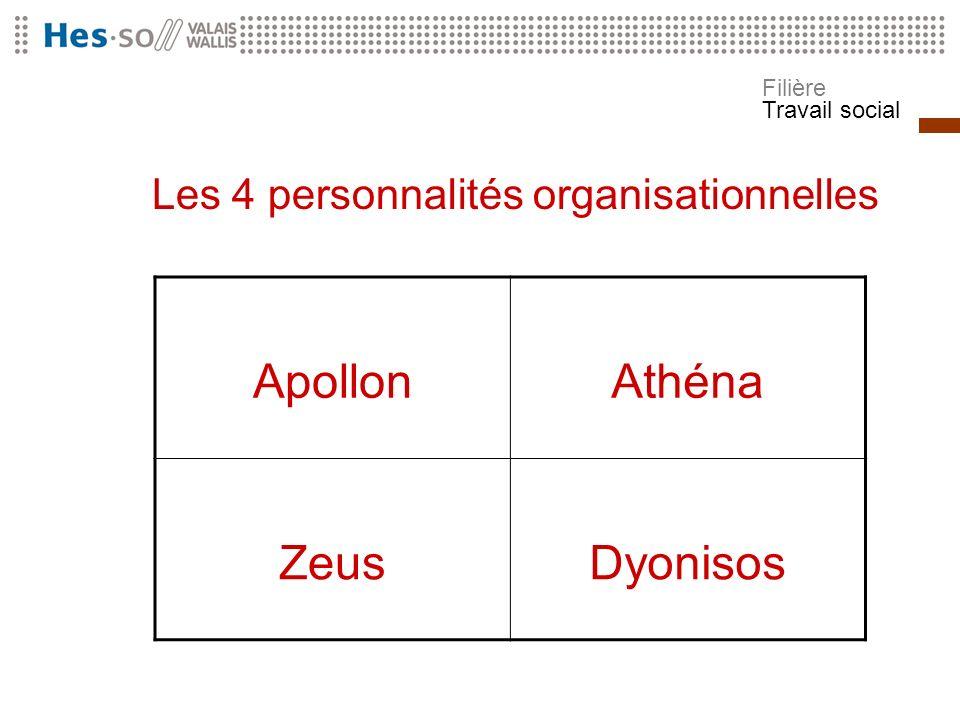 Filière Travail social Les 4 personnalités organisationnelles ApollonAthéna ZeusDyonisos