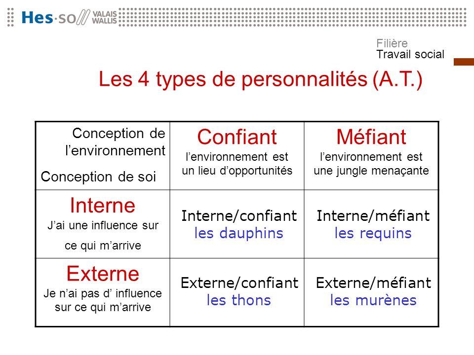 Filière Travail social Les 4 types de personnalités (A.T.) Conception de lenvironnement Conception de soi Confiant lenvironnement est un lieu dopportu