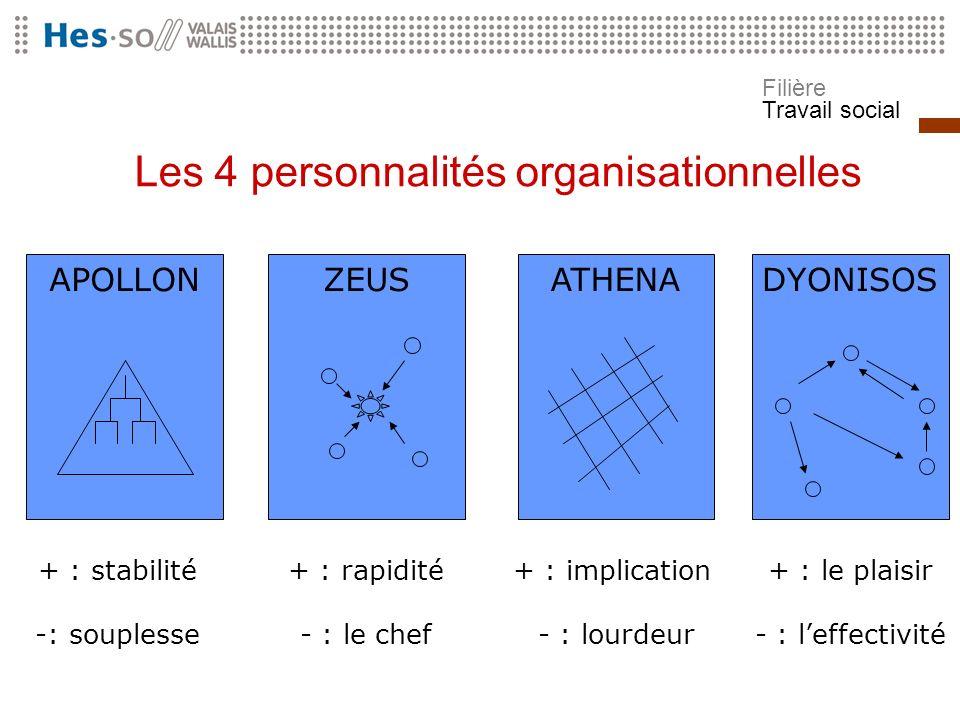 Filière Travail social Les 4 personnalités organisationnelles APOLLONZEUSATHENADYONISOS + : stabilité -: souplesse + : rapidité - : le chef + : implic