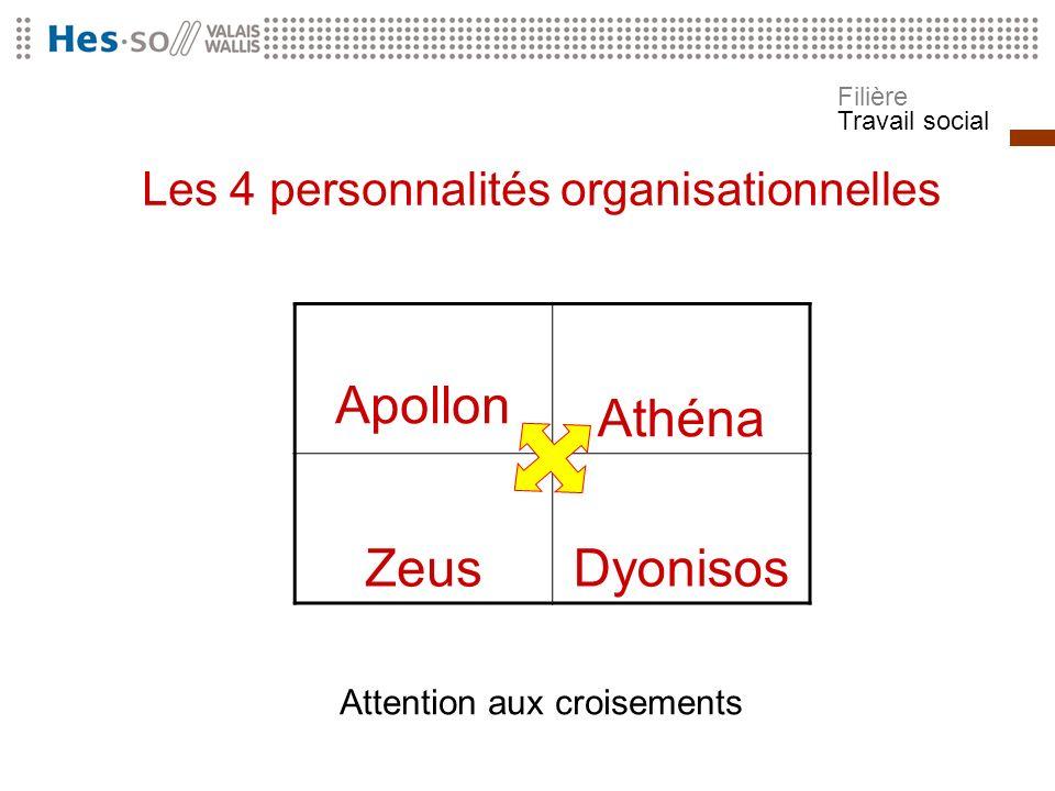 Filière Travail social Les 4 personnalités organisationnelles Apollon Athéna ZeusDyonisos Attention aux croisements