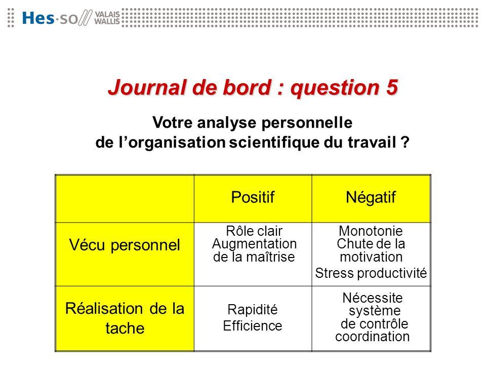 Votre analyse personnelle de lorganisation scientifique du travail ? Journal de bord : question 5 PositifNégatif Vécu personnel Réalisation de la tach