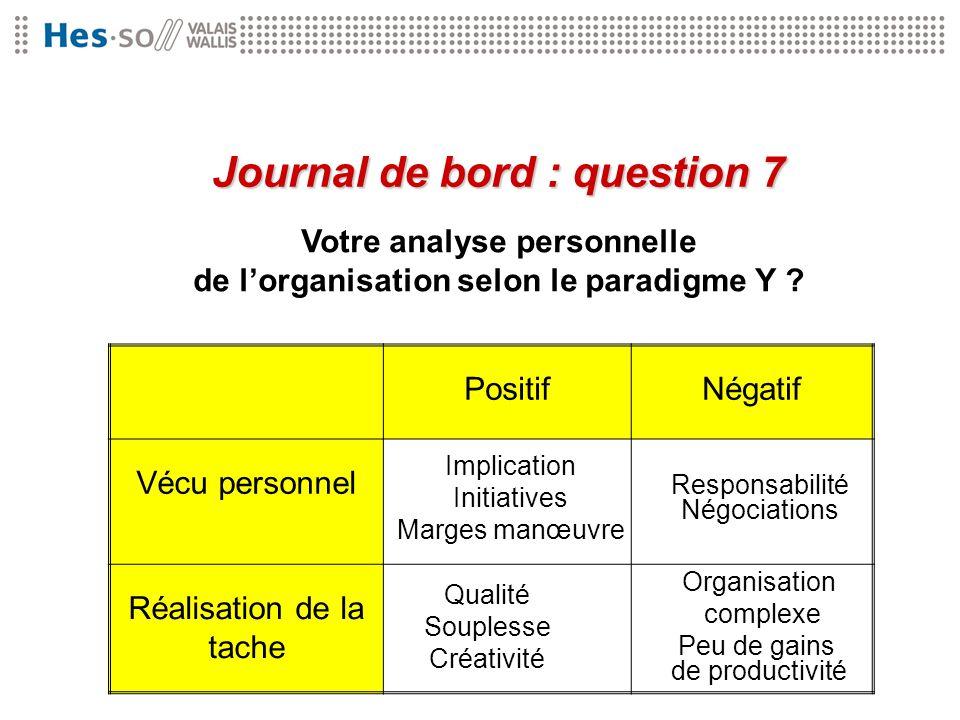 Votre analyse personnelle de lorganisation selon le paradigme Y ? Journal de bord : question 7 PositifNégatif Vécu personnel Réalisation de la tache I