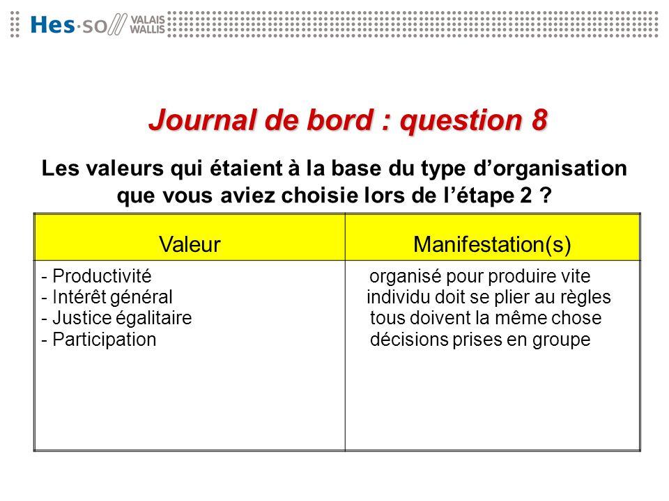 Les valeurs qui étaient à la base du type dorganisation que vous aviez choisie lors de létape 2 ? Journal de bord : question 8 ValeurManifestation(s)