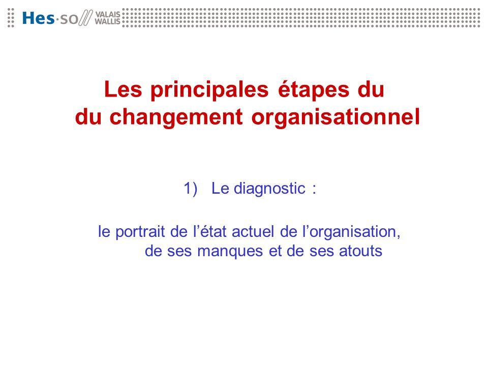 Les principales étapes du du changement organisationnel 1)Le diagnostic : le portrait de létat actuel de lorganisation, de ses manques et de ses atout