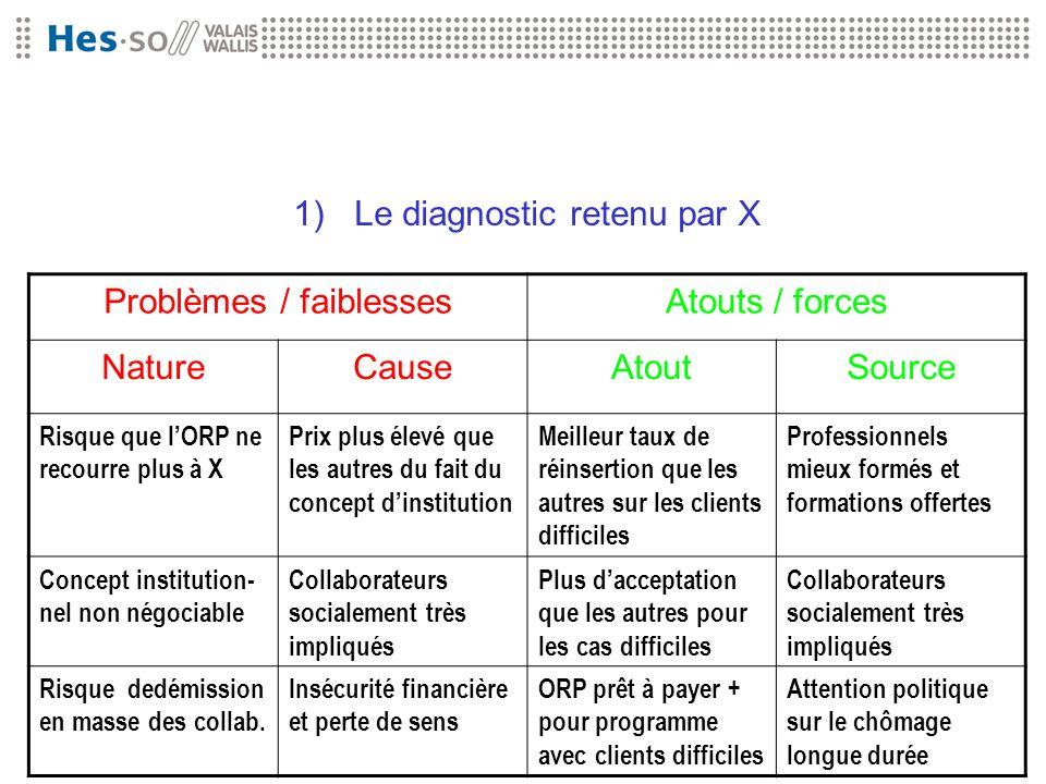 1)Le diagnostic retenu par X Problèmes / faiblessesAtouts / forces NatureCauseAtoutSource Risque que lORP ne recourre plus à X Prix plus élevé que les
