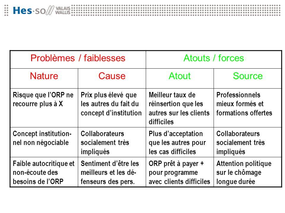 Problèmes / faiblessesAtouts / forces NatureCauseAtoutSource Risque que lORP ne recourre plus à X Prix plus élevé que les autres du fait du concept di