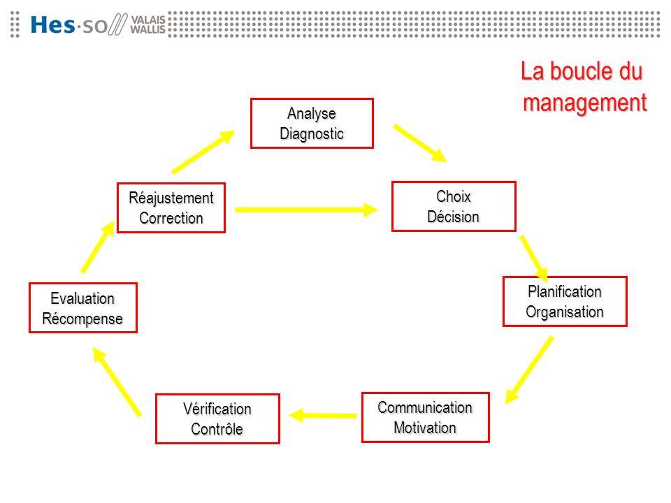 Filière Travail social Analyse Diagnostic ChoixDécision PlanificationOrganisation CommunicationMotivation VérificationContrôle EvaluationRécompense Ré