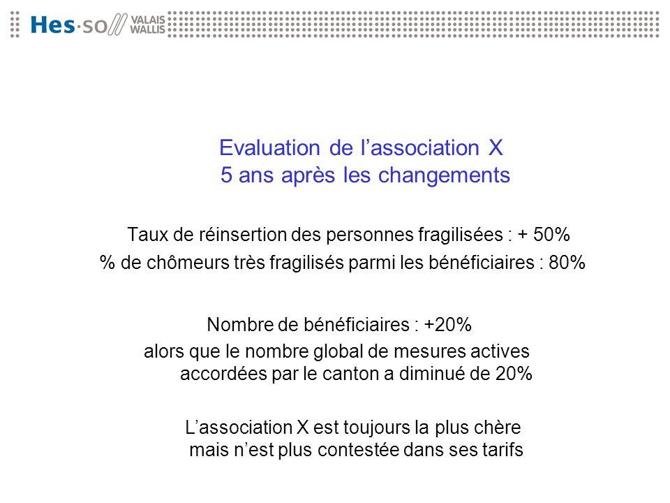 Evaluation de lassociation X 5 ans après les changements Taux de réinsertion des personnes fragilisées : + 50% % de chômeurs très fragilisés parmi les
