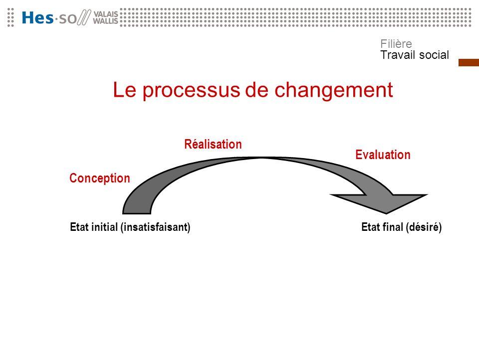 Filière Travail social Le processus de changement Etat initial (insatisfaisant)Etat final (désiré) Conception Réalisation Evaluation
