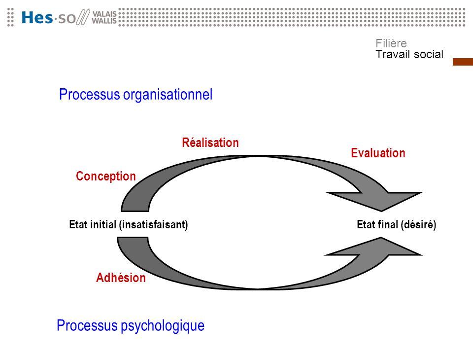 Filière Travail social Processus organisationnel Processus psychologique Etat initial (insatisfaisant)Etat final (désiré) Conception Réalisation Evalu
