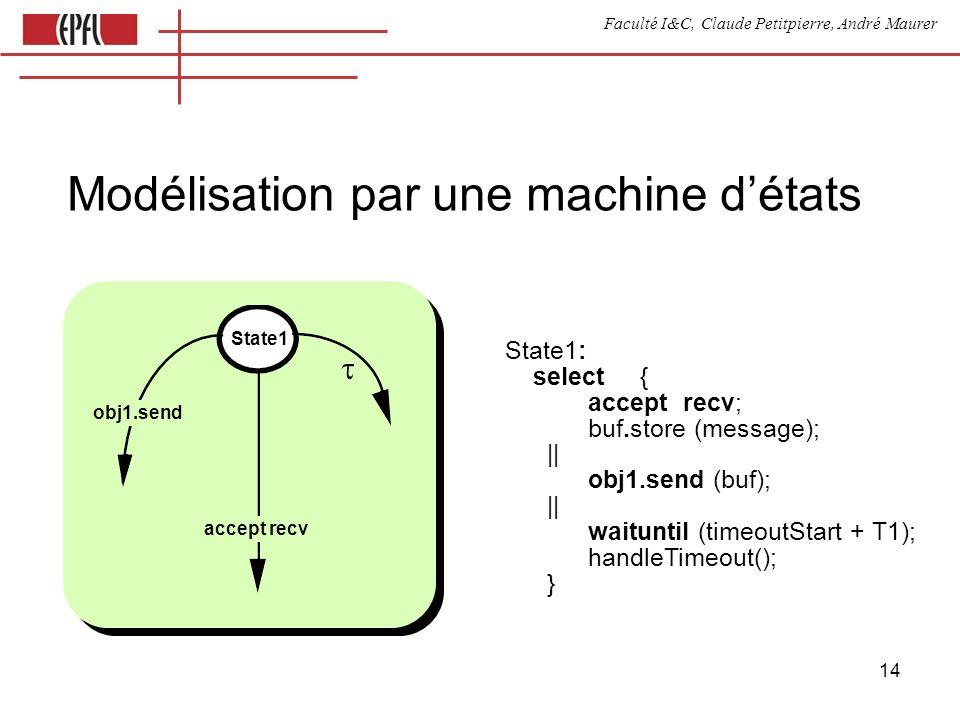 Faculté I&C, Claude Petitpierre, André Maurer 14 Modélisation par une machine détats State1: select { accept recv; buf.store (message); || obj1.send (