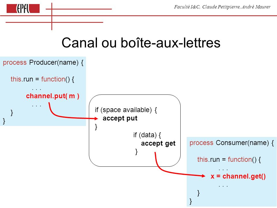Faculté I&C, Claude Petitpierre, André Maurer 19 Canal ou boîte-aux-lettres process Producer(name) { this.run = function() {... channel.put( m )... }
