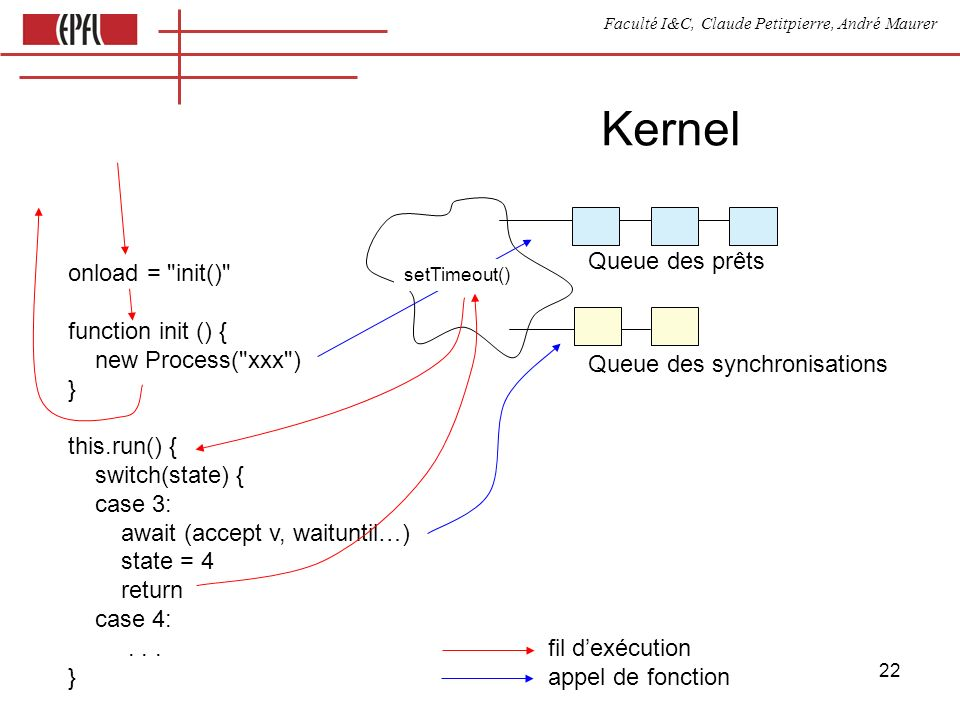 Faculté I&C, Claude Petitpierre, André Maurer 22 Kernel Queue des prêts Queue des synchronisations onload = init() function init () { new Process( xxx ) } this.run() { switch(state) { case 3: await (accept v, waituntil…) state = 4 return case 4:...