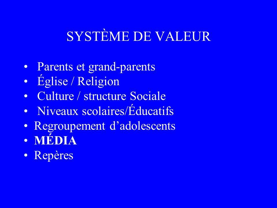SYSTÈME DE VALEUR Parents et grand-parents Église / Religion Culture / structure Sociale Niveaux scolaires/Éducatifs Regroupement dadolescents MÉDIA R