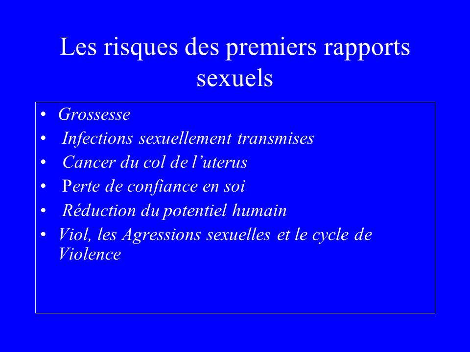 Les risques des premiers rapports sexuels Grossesse Infections sexuellement transmises Cancer du col de luterus Perte de confiance en soi Réduction du