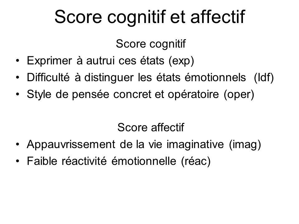 Score cognitif et affectif Score cognitif Exprimer à autrui ces états (exp) Difficulté à distinguer les états émotionnels (Idf) Style de pensée concret et opératoire (oper) Score affectif Appauvrissement de la vie imaginative (imag) Faible réactivité émotionnelle (réac)