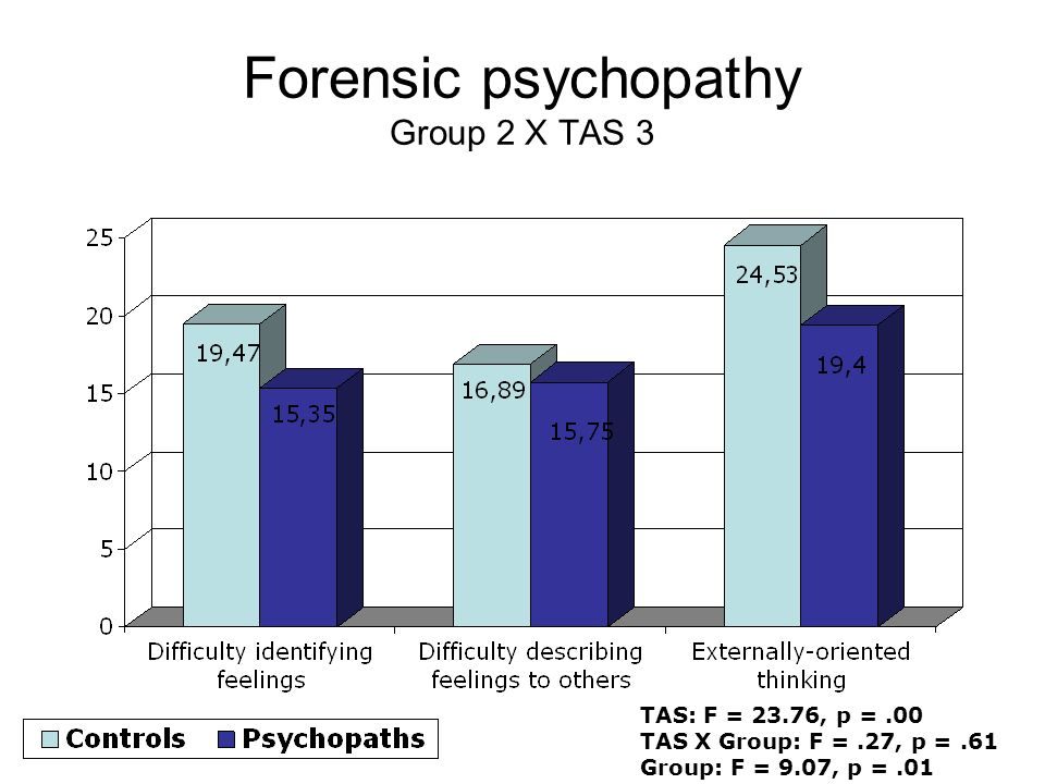 Forensic psychopathy Group 2 X TAS 3 TAS: F = 23.76, p =.00 TAS X Group: F =.27, p =.61 Group: F = 9.07, p =.01