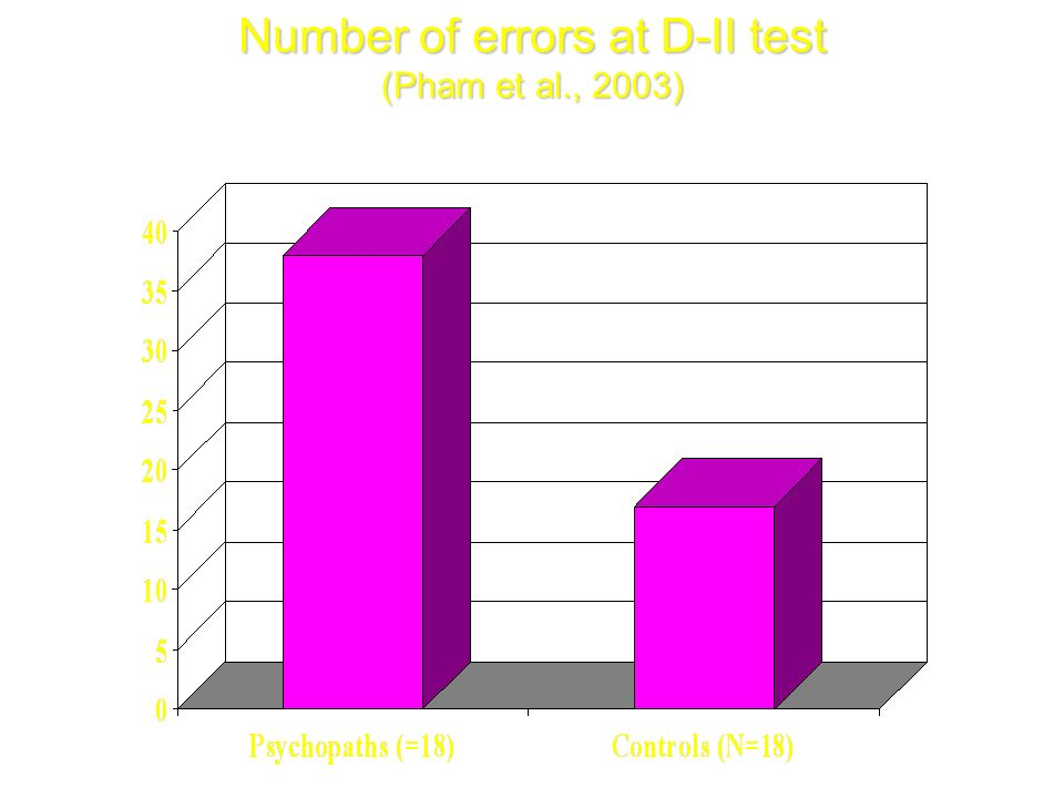 Number of errors at D-II test (Pham et al., 2003)
