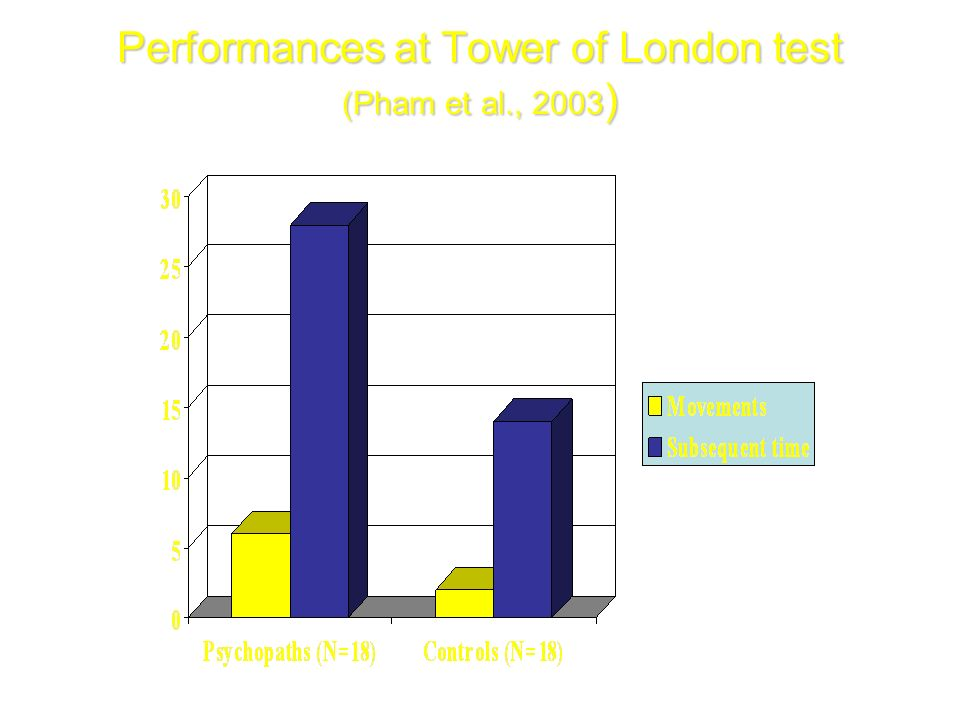 Performances at Tower of London test (Pham et al., 2003 )