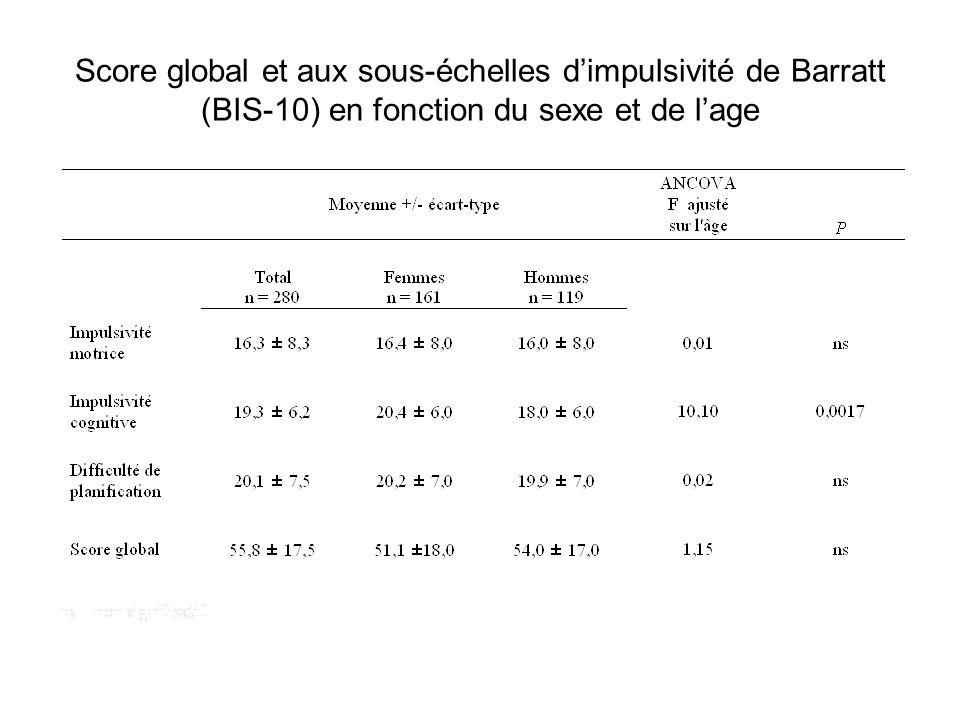 Score global et aux sous-échelles dimpulsivité de Barratt (BIS-10) en fonction du sexe et de lage
