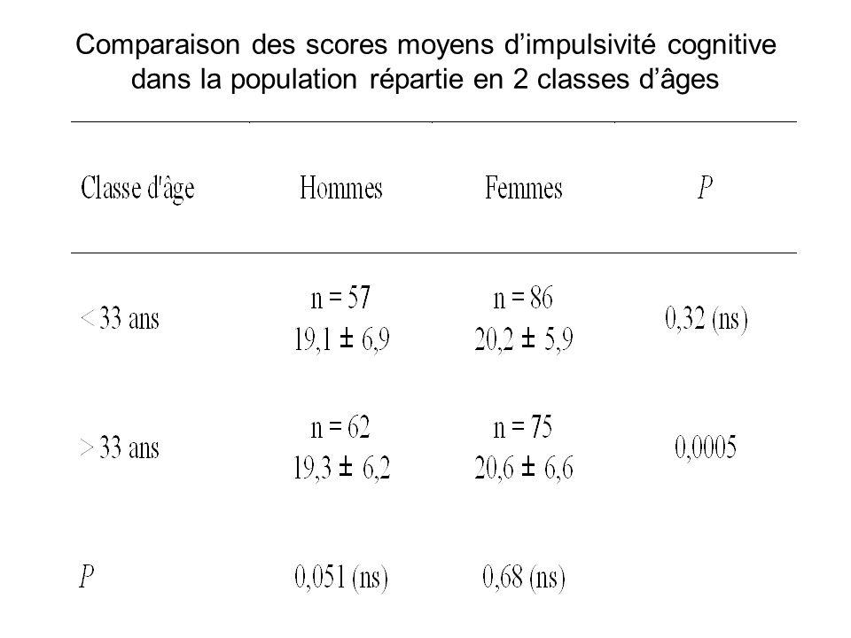 Comparaison des scores moyens dimpulsivité cognitive dans la population répartie en 2 classes dâges