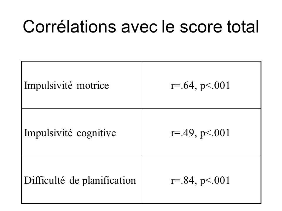 Corrélations avec le score total r=.84, p<.001Difficulté de planification r=.49, p<.001Impulsivité cognitive r=.64, p<.001Impulsivité motrice