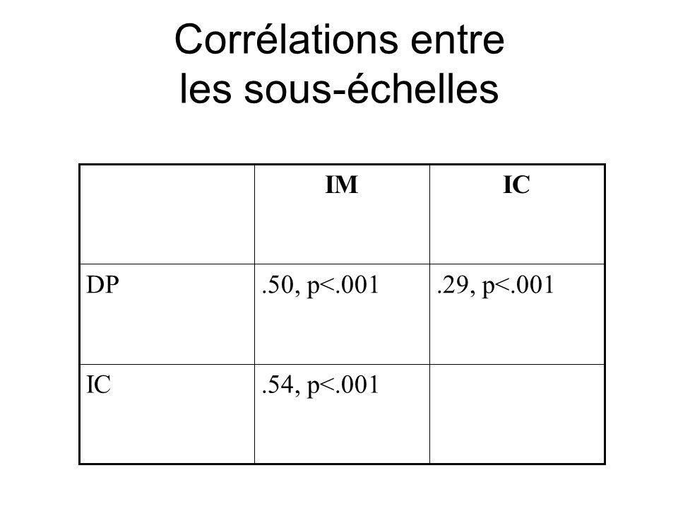 Corrélations entre les sous-échelles.54, p<.001IC.29, p<.001.50, p<.001DP ICIM