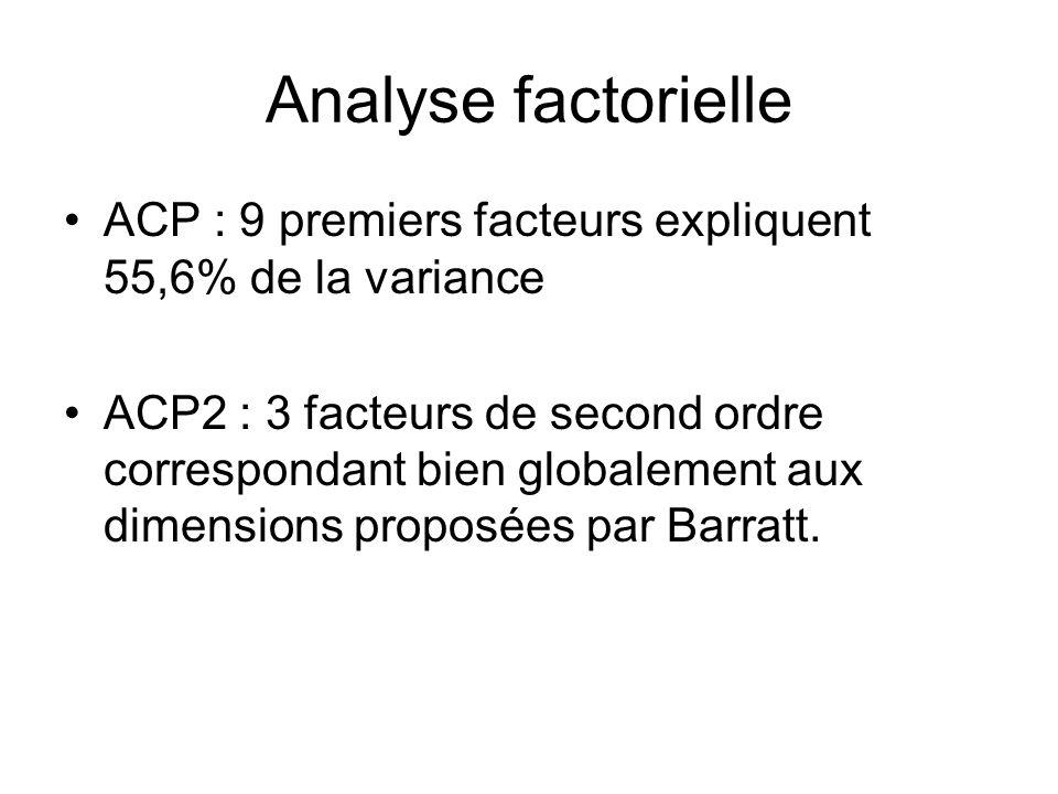 ACP : 9 premiers facteurs expliquent 55,6% de la variance ACP2 : 3 facteurs de second ordre correspondant bien globalement aux dimensions proposées par Barratt.
