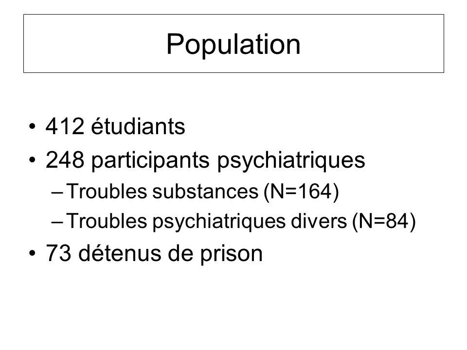 Population 412 étudiants 248 participants psychiatriques –Troubles substances (N=164) –Troubles psychiatriques divers (N=84) 73 détenus de prison