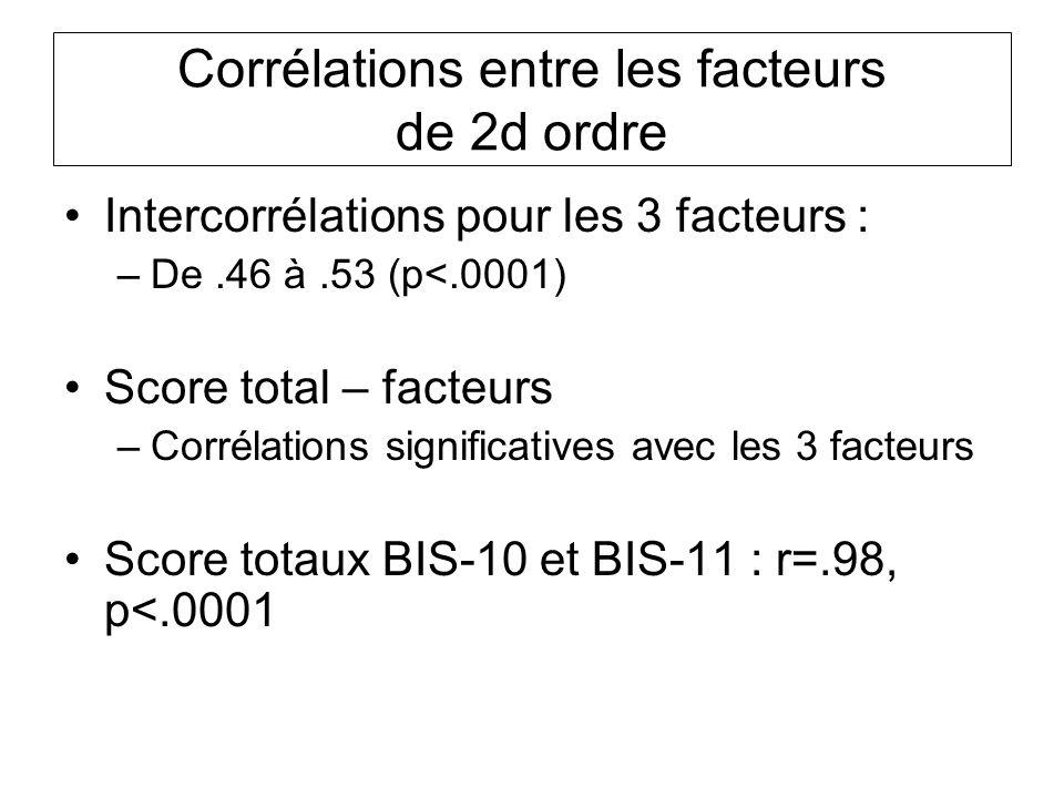 Corrélations entre les facteurs de 2d ordre Intercorrélations pour les 3 facteurs : –De.46 à.53 (p<.0001) Score total – facteurs –Corrélations significatives avec les 3 facteurs Score totaux BIS-10 et BIS-11 : r=.98, p<.0001