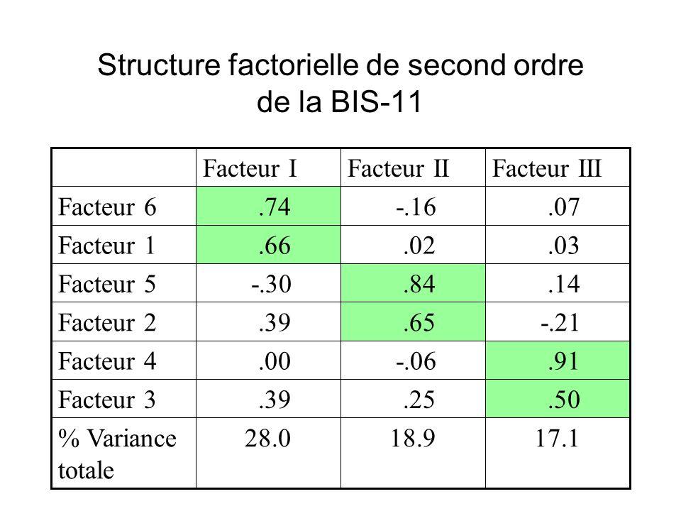 Structure factorielle de second ordre de la BIS-11 17.118.928.0% Variance totale.50.25.39Facteur 3.91 -.06.00Facteur 4 -.21.65.39Facteur 2.14.84 -.30Facteur 5.03.02.66Facteur 1.07 -.16.74Facteur 6 Facteur IIIFacteur IIFacteur I