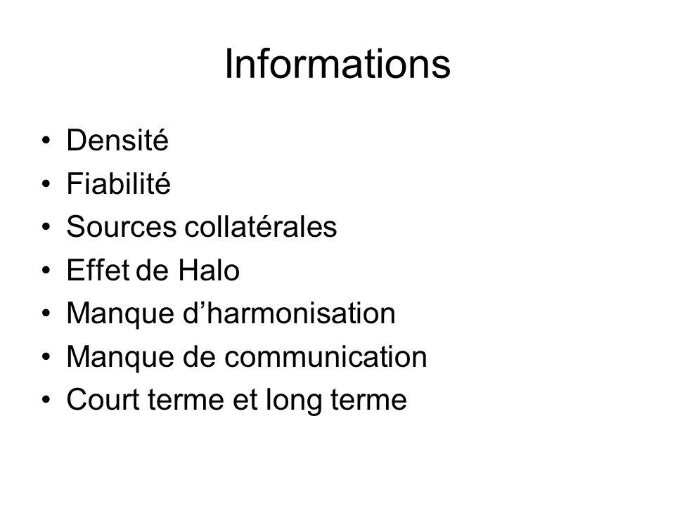Informations Densité Fiabilité Sources collatérales Effet de Halo Manque dharmonisation Manque de communication Court terme et long terme