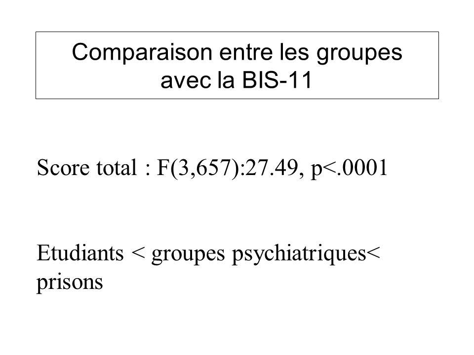 Comparaison entre les groupes avec la BIS-11 Score total : F(3,657):27.49, p<.0001 Etudiants < groupes psychiatriques< prisons