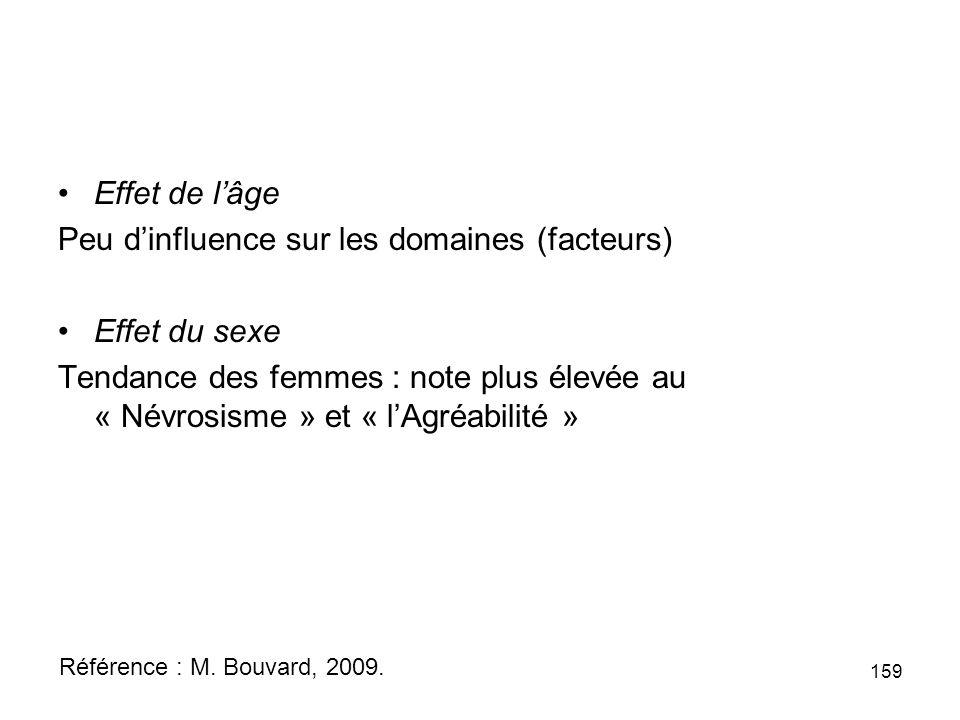 Effet de lâge Peu dinfluence sur les domaines (facteurs) Effet du sexe Tendance des femmes : note plus élevée au « Névrosisme » et « lAgréabilité » 159 Référence : M.