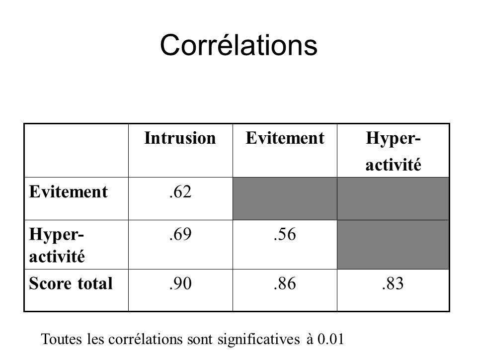 Corrélations.83.86.90Score total.56.69Hyper- activité.62Evitement Hyper- activité EvitementIntrusion Toutes les corrélations sont significatives à 0.01