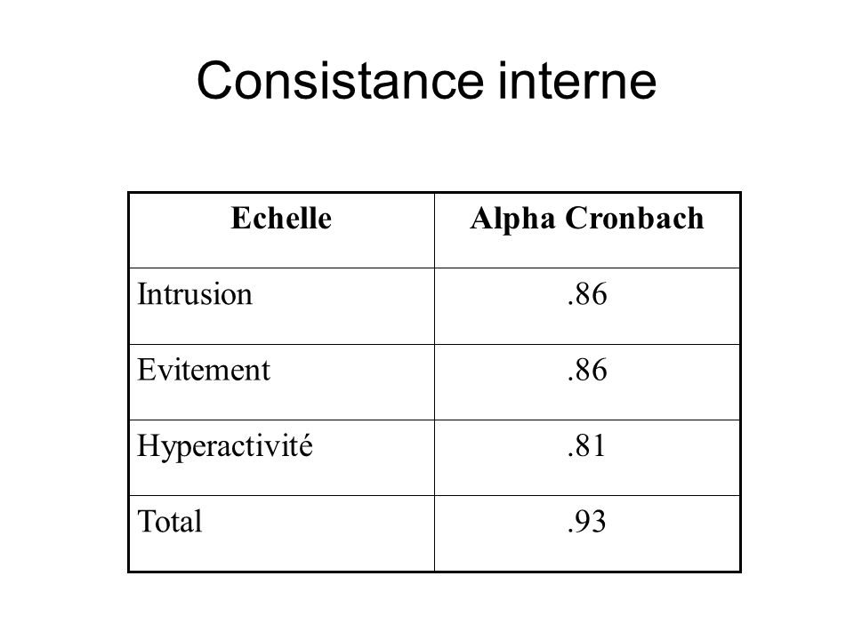 Consistance interne.93Total.81Hyperactivité.86Evitement.86Intrusion Alpha CronbachEchelle