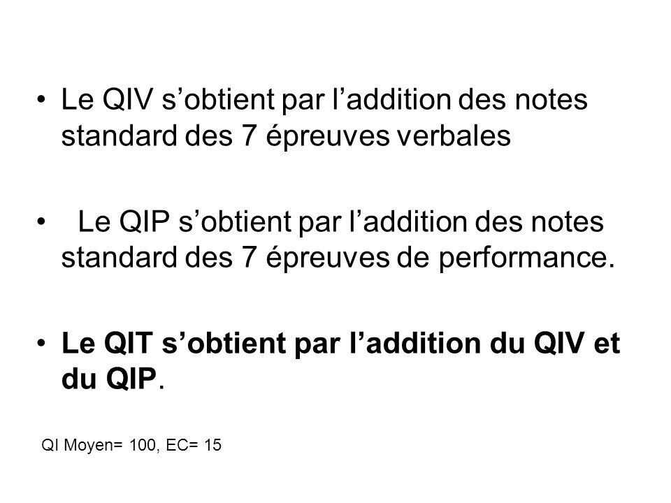Le QIV sobtient par laddition des notes standard des 7 épreuves verbales Le QIP sobtient par laddition des notes standard des 7 épreuves de performance.