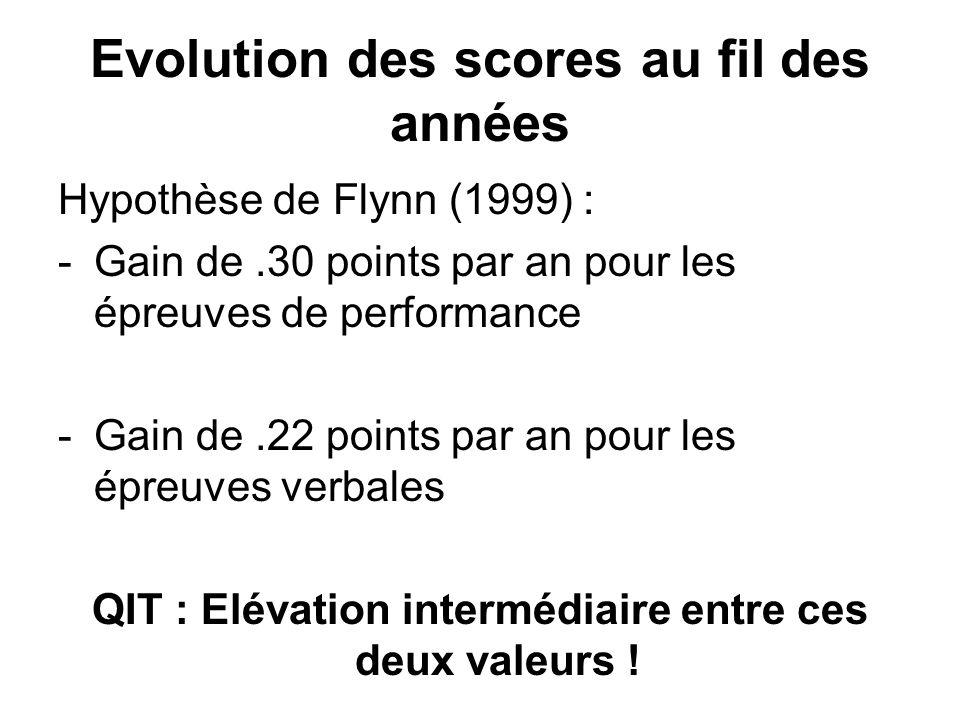 Evolution des scores au fil des années Hypothèse de Flynn (1999) : -Gain de.30 points par an pour les épreuves de performance -Gain de.22 points par an pour les épreuves verbales QIT : Elévation intermédiaire entre ces deux valeurs !