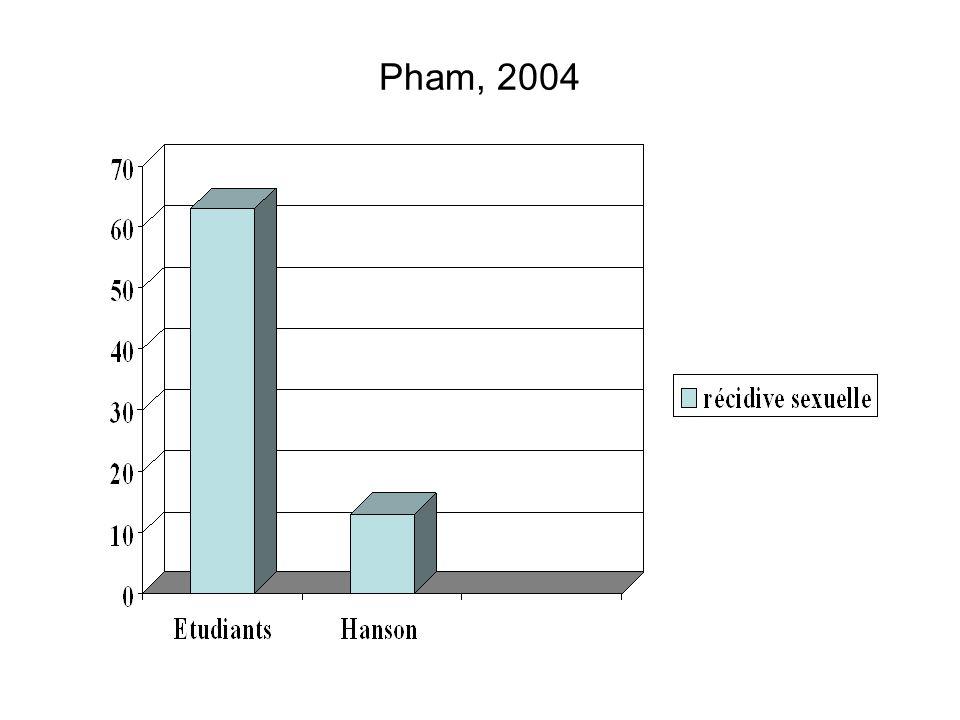 Pham, 2004