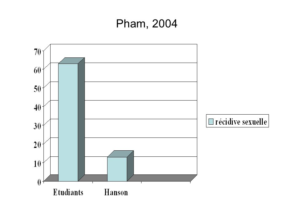 Performances at Tower of London test (Pham et al., 2003 )