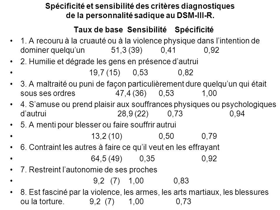 Spécificité et sensibilité des critères diagnostiques de la personnalité sadique au DSM-III-R.