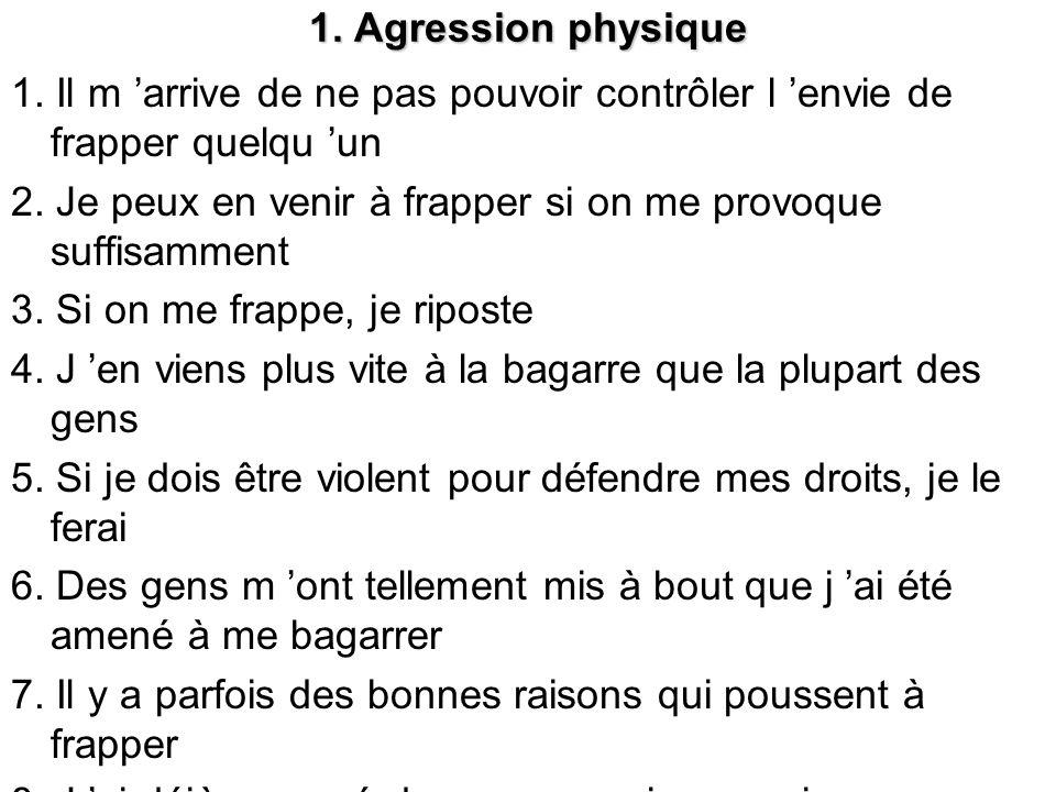1.Agression physique 1. Il m arrive de ne pas pouvoir contrôler l envie de frapper quelqu un 2.