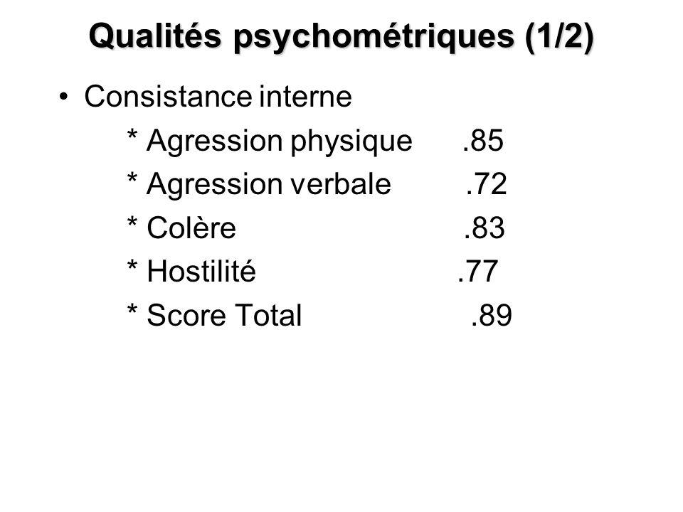 Qualités psychométriques (1/2) Consistance interne * Agression physique.85 * Agression verbale.72 * Colère.83 * Hostilité.77 * Score Total.89